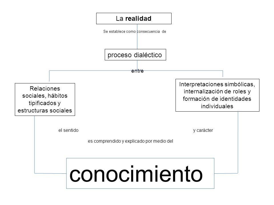 La realidad proceso dialéctico Relaciones sociales, hábitos tipificados y estructuras sociales Interpretaciones simbólicas, internalización de roles y