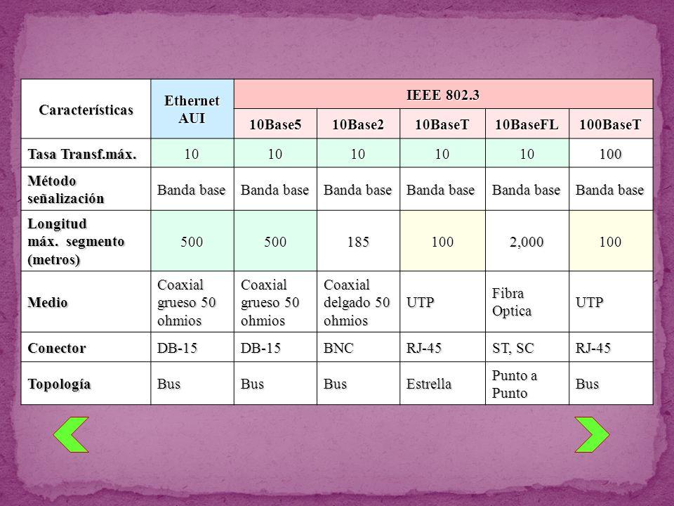 CaracterísticasEthernetAUI IEEE 802.3 10Base510Base210BaseT10BaseFL100BaseT Tasa Transf.máx. 1010101010100 Método señalización Banda base Longitud máx