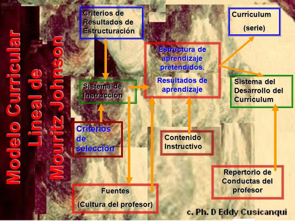 Criterios de Resultados de Estructuración Currículum(serie) Estructura de aprendizaje pretendidos. Resultados de aprendizaje Sistema de Instrucción Cr