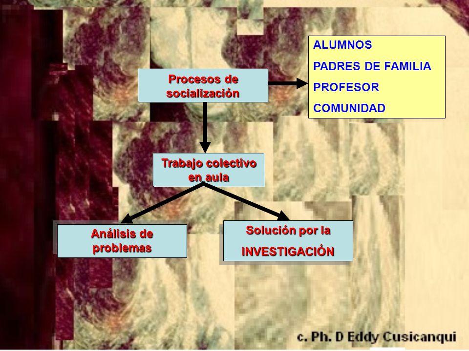 Procesos de socialización Trabajo colectivo en aula Análisis de problemas Solución por la INVESTIGACIÓN INVESTIGACIÓN ALUMNOS PADRES DE FAMILIA PROFES