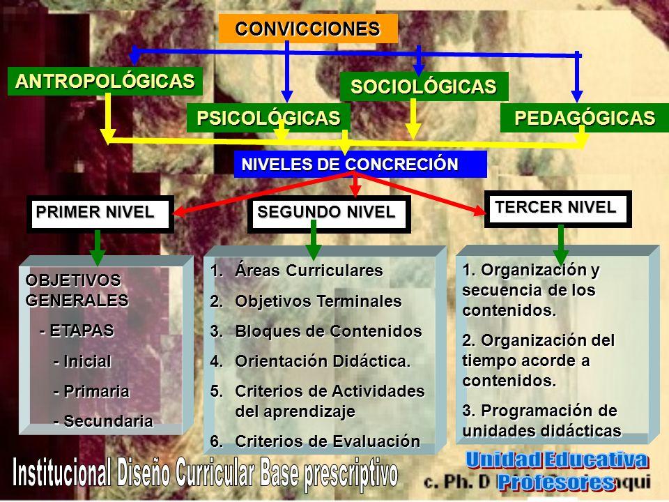 CONVICCIONES ANTROPOLÓGICAS PSICOLÓGICAS SOCIOLÓGICAS PEDAGÓGICAS NIVELES DE CONCRECIÓN PRIMER NIVEL SEGUNDO NIVEL TERCER NIVEL OBJETIVOS GENERALES -