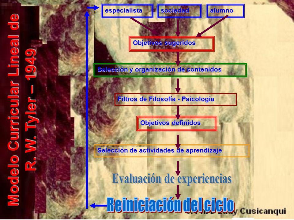 Modelo Curricular Lineal de Planificación por Objetivos y/o racional Hilda Taba – 1984 Se caracteriza por proponer 7 elementos:Se caracteriza por proponer 7 elementos: 1.Diagnóstico de Necesidades Respuestas a demandas específicas, inmediatas y utilitarias.