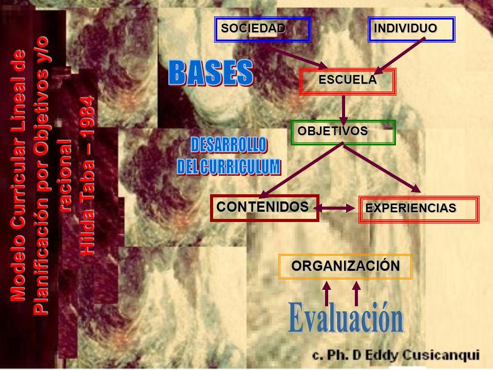 SOCIEDADINDIVIDUO ESCUELA OBJETIVOS CONTENIDOS EXPERIENCIAS ORGANIZACIÓN Modelo Curricular Lineal de Planificación por Objetivos y/o racional Hilda Ta
