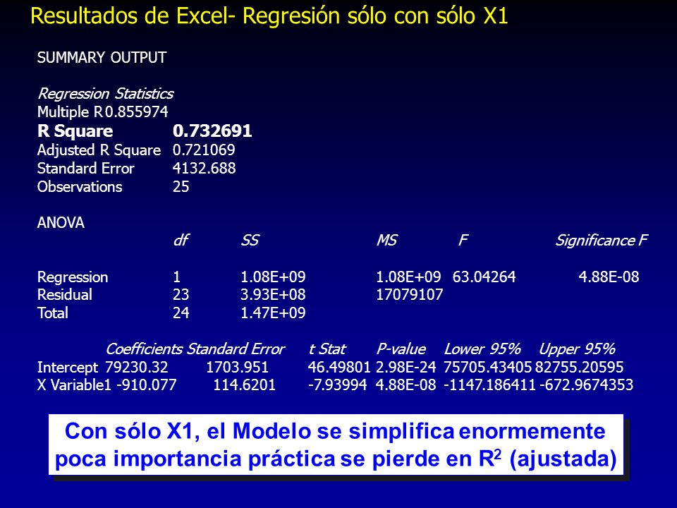 Resultados de Excel- Regresión sólo con sólo X1 SUMMARY OUTPUT Regression Statistics Multiple R0.855974 R Square0.732691 Adjusted R Square0.721069 Sta