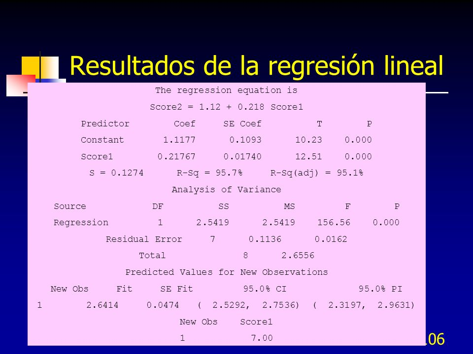 106 Resultados de la regresión lineal The regression equation is Score2 = 1.12 + 0.218 Score1 Predictor Coef SE Coef T P Constant 1.1177 0.1093 10.23