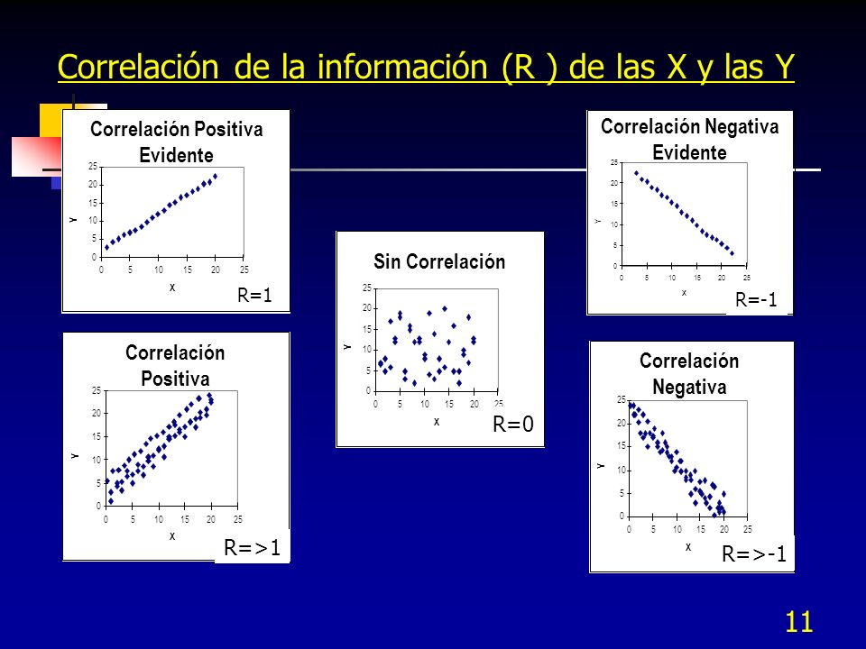 11 Correlación de la información (R ) de las X y las Y Correlación Positiva Evidente 0 5 10 15 20 25 0510152025 X Y Correlación Negativa Evidente 0 5