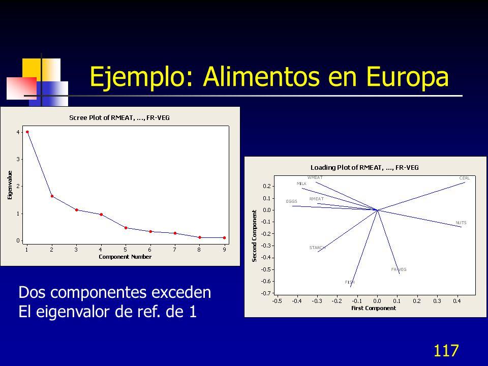 117 Ejemplo: Alimentos en Europa Dos componentes exceden El eigenvalor de ref. de 1