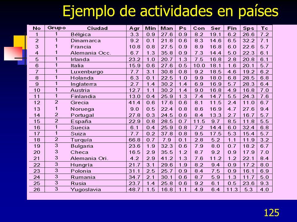 125 Ejemplo de actividades en países