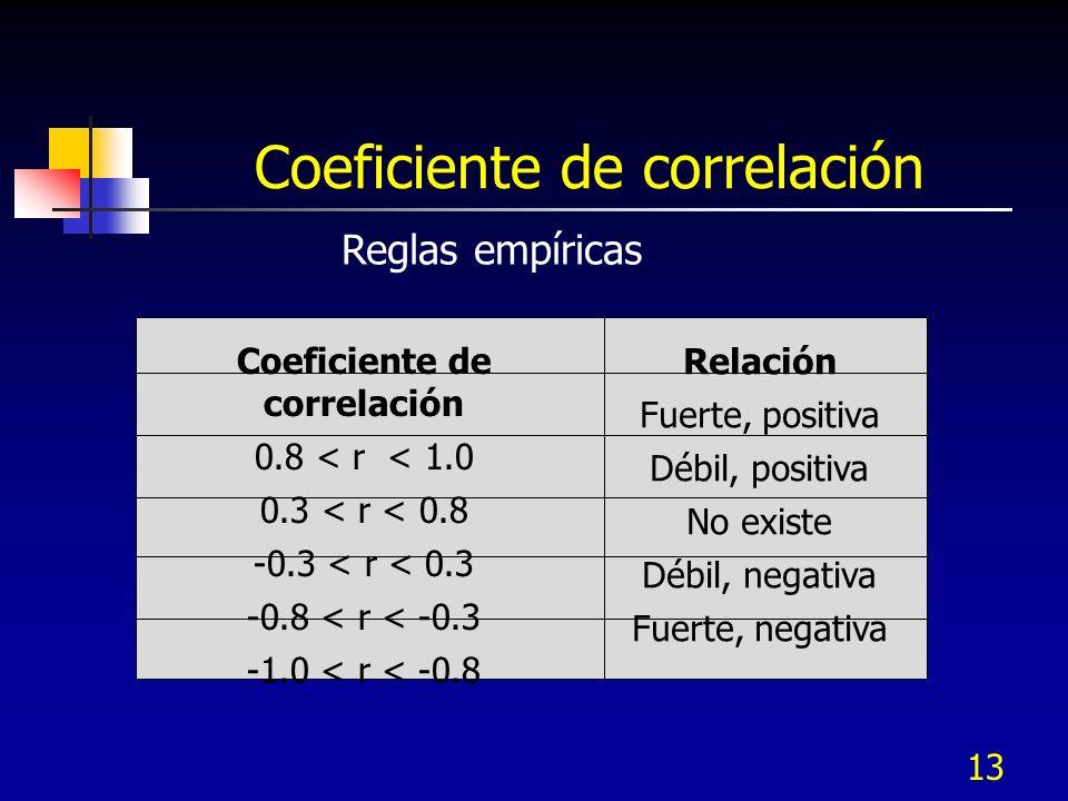 13 Coeficiente de correlación 0.8 < r < 1.0 0.3 < r < 0.8 -0.3 < r < 0.3 -0.8 < r < -0.3 -1.0 < r < -0.8 Relación Fuerte, positiva Débil, positiva No