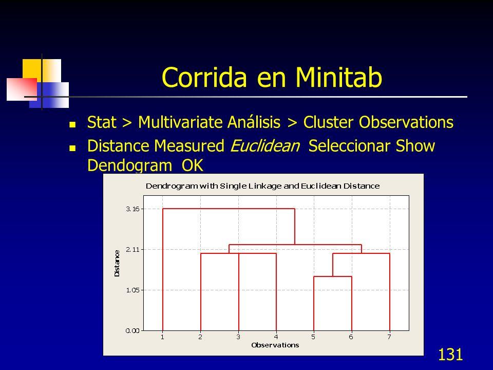 131 Corrida en Minitab Stat > Multivariate Análisis > Cluster Observations Distance Measured Euclidean Seleccionar Show Dendogram OK