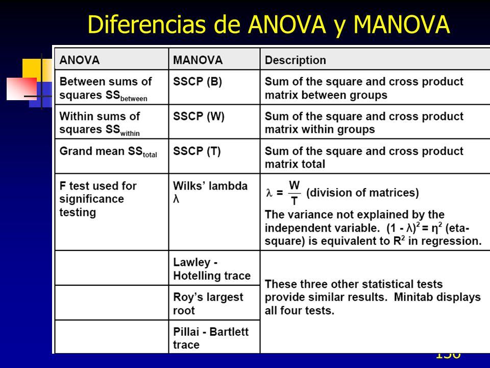 136 Diferencias de ANOVA y MANOVA