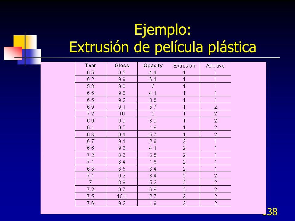138 Ejemplo: Extrusión de película plástica