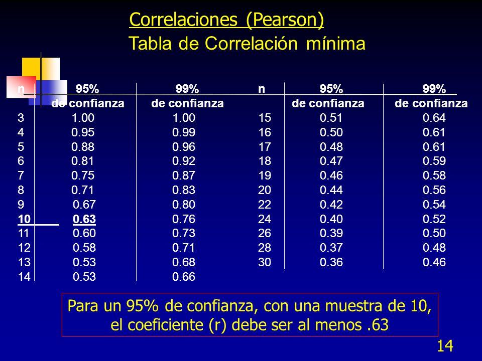 14 Tabla de Correlación mínima Correlaciones (Pearson) n 95% 99% de confianza de confianza 3 1.00 1.00 4 0.95 0.99 5 0.88 0.96 6 0.81 0.92 7 0.75 0.87