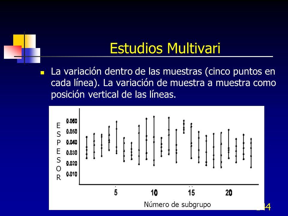 144 Estudios Multivari La variación dentro de las muestras (cinco puntos en cada línea). La variación de muestra a muestra como posición vertical de l
