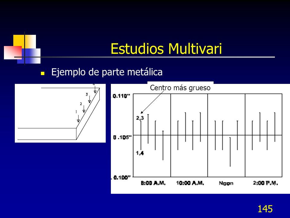 145 Estudios Multivari Ejemplo de parte metálica Centro más grueso