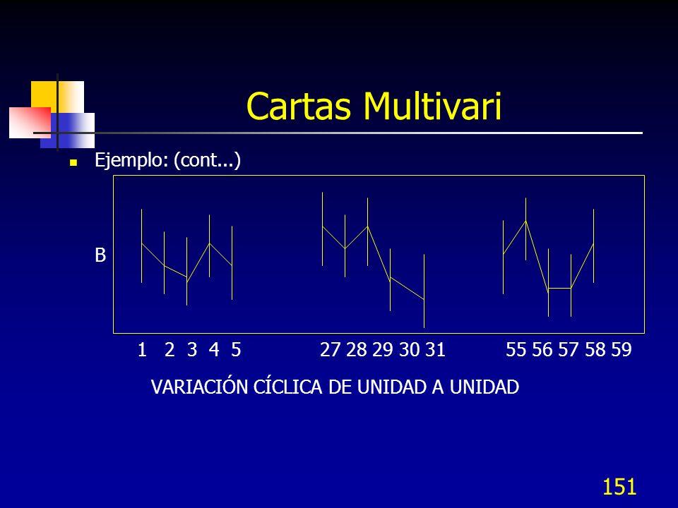 151 Ejemplo: (cont...) B 1 2 3 4 5 27 28 29 30 31 55 56 57 58 59 VARIACIÓN CÍCLICA DE UNIDAD A UNIDAD Cartas Multivari
