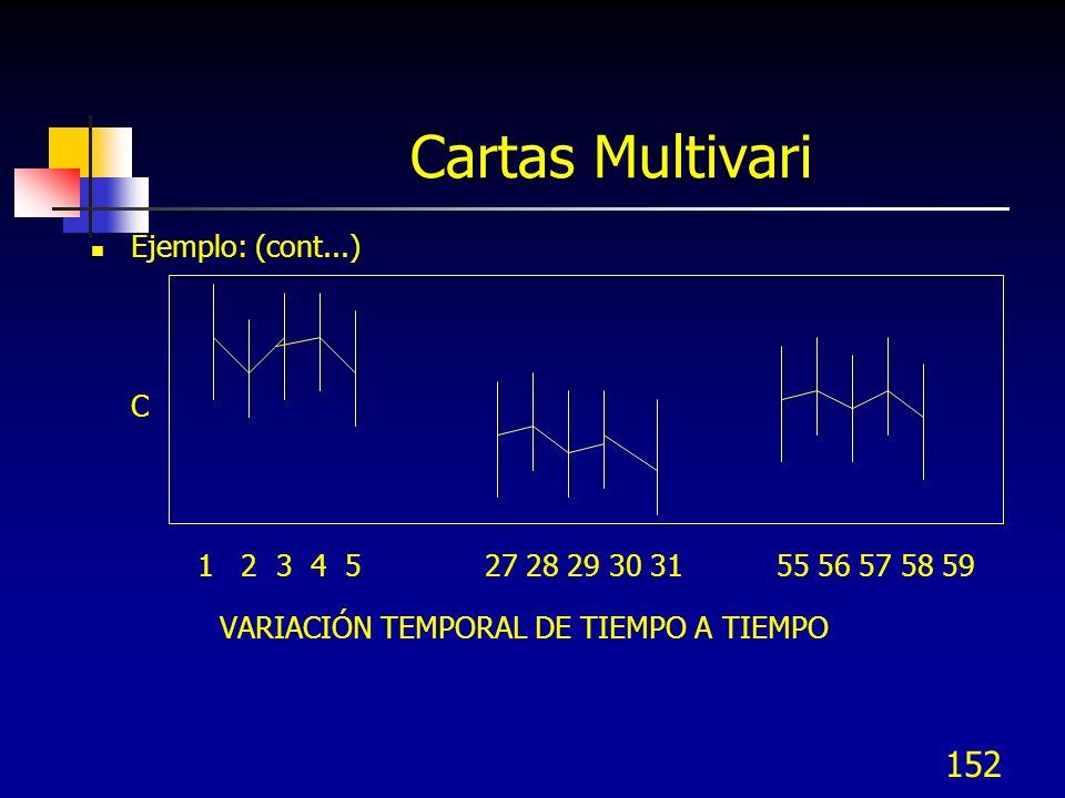 152 Ejemplo: (cont...) C 1 2 3 4 5 27 28 29 30 31 55 56 57 58 59 VARIACIÓN TEMPORAL DE TIEMPO A TIEMPO Cartas Multivari