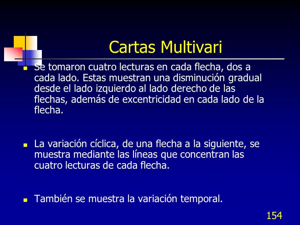 155.0.2510 0.2500 0.2490 Cartas Multivari Máximo Mínimo Izquierda Derecha 8 AM 9 AM 10 AM 11 AM 12 AM