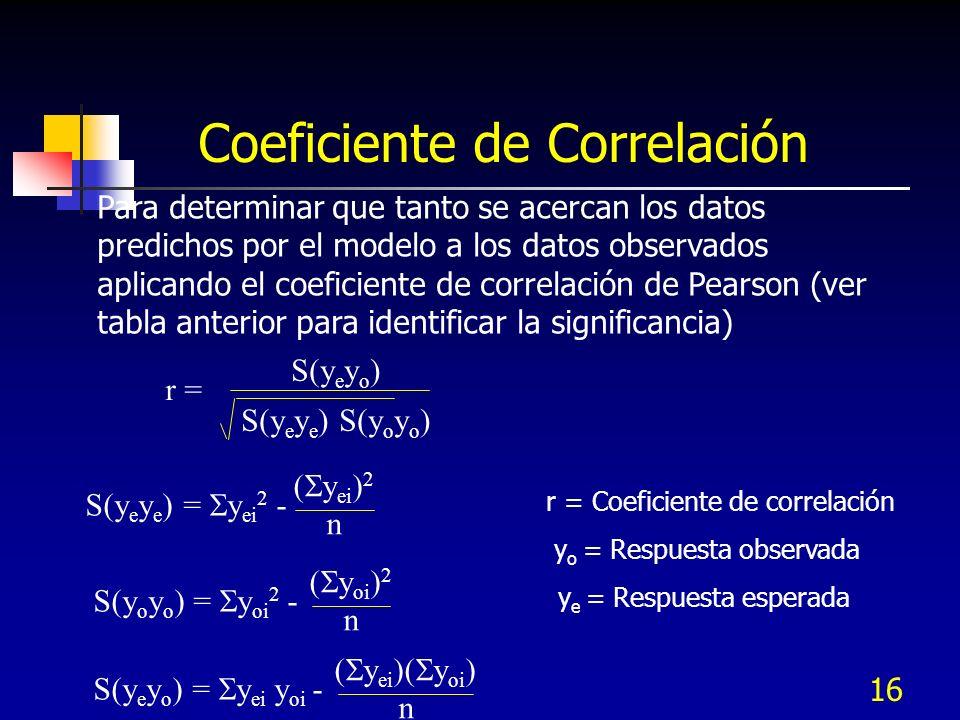 16 Para determinar que tanto se acercan los datos predichos por el modelo a los datos observados aplicando el coeficiente de correlación de Pearson (v