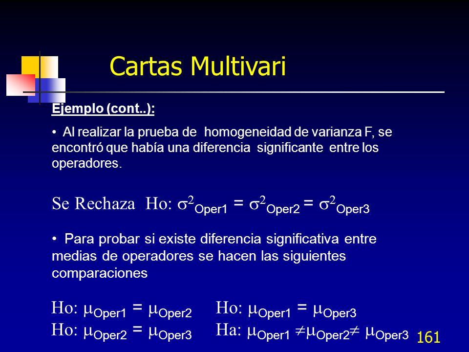 161 Ejemplo (cont..): Al realizar la prueba de homogeneidad de varianza F, se encontró que había una diferencia significante entre los operadores. Se