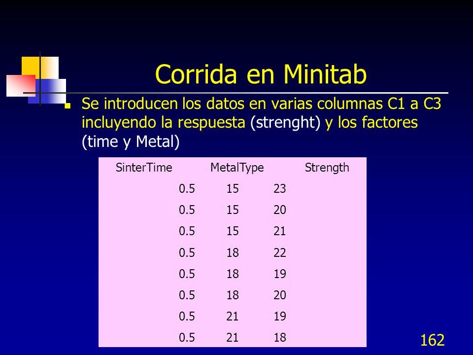 162 Corrida en Minitab Se introducen los datos en varias columnas C1 a C3 incluyendo la respuesta (strenght) y los factores (time y Metal) SinterTimeM