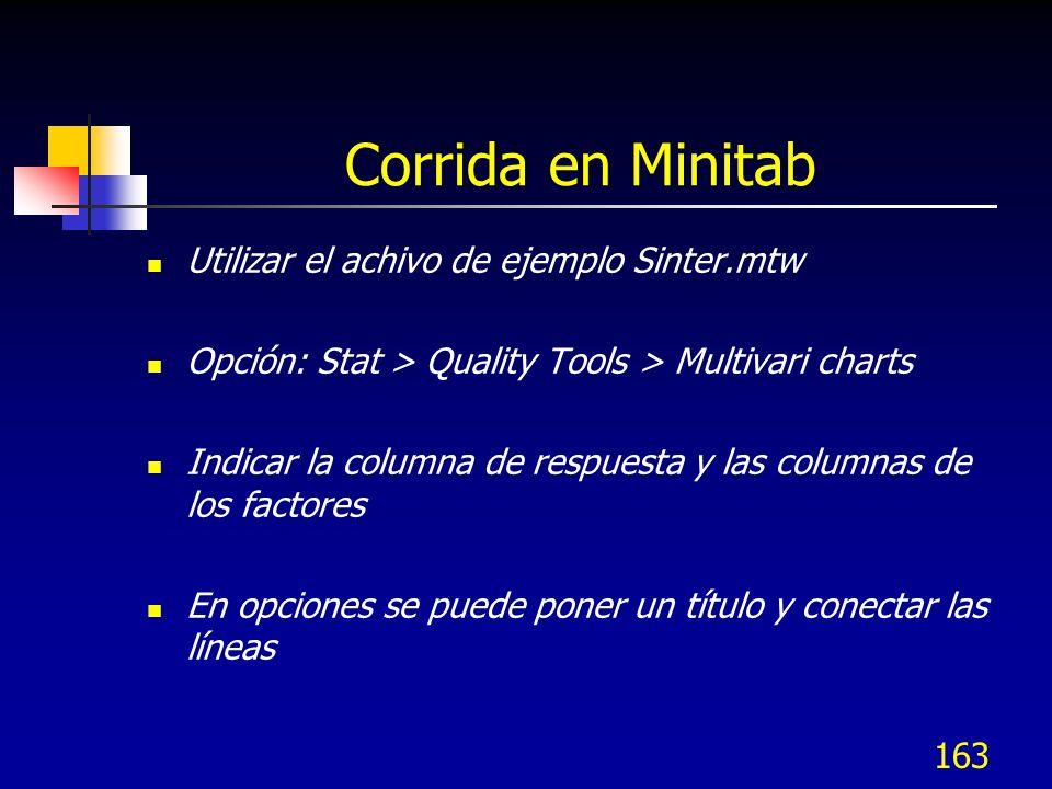 163 Corrida en Minitab Utilizar el achivo de ejemplo Sinter.mtw Opción: Stat > Quality Tools > Multivari charts Indicar la columna de respuesta y las