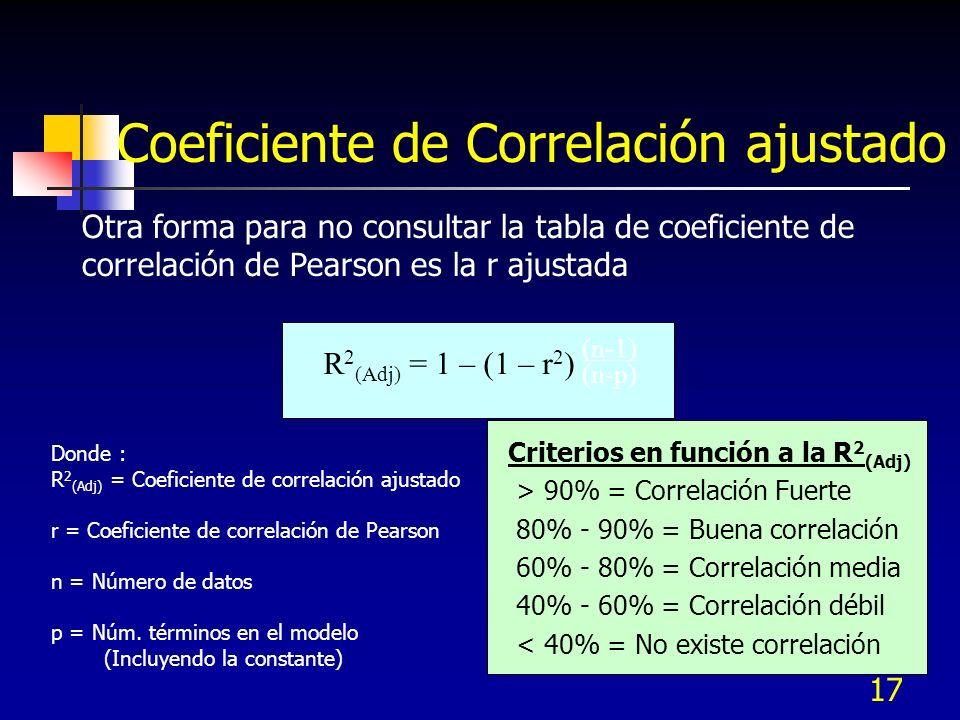 17 Otra forma para no consultar la tabla de coeficiente de correlación de Pearson es la r ajustada Coeficiente de Correlación ajustado R 2 (Adj) = 1 –