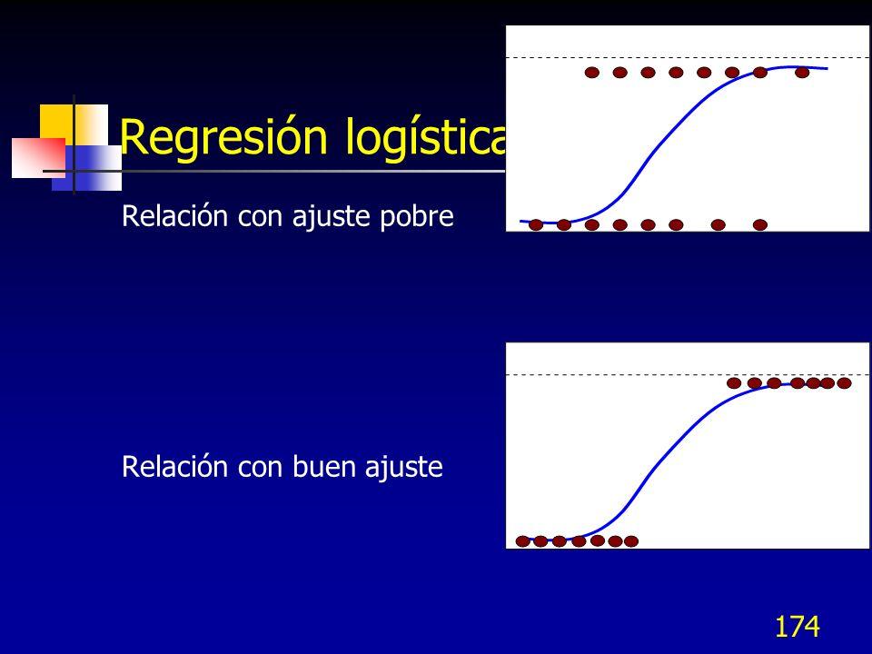 174 Regresión logística Relación con ajuste pobre Relación con buen ajuste