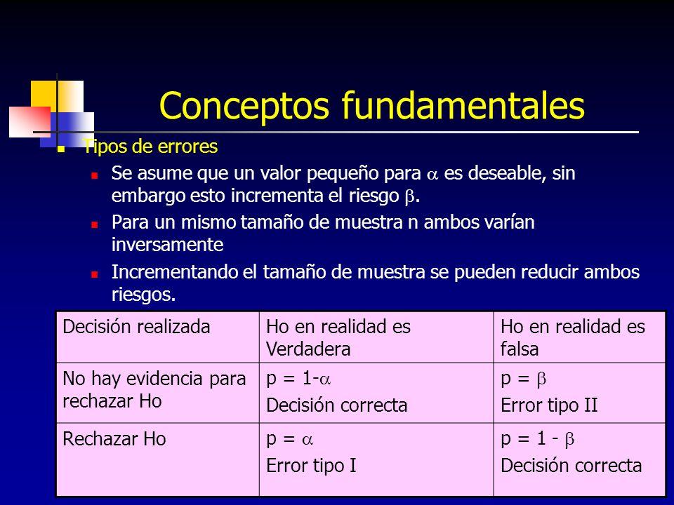 196 Conceptos fundamentales Tipos de errores Se asume que un valor pequeño para es deseable, sin embargo esto incrementa el riesgo. Para un mismo tama