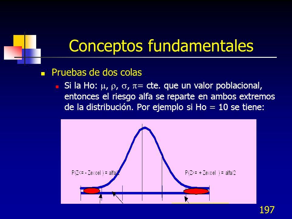 197 Conceptos fundamentales Pruebas de dos colas Si la Ho:,,, = cte. que un valor poblacional, entonces el riesgo alfa se reparte en ambos extremos de