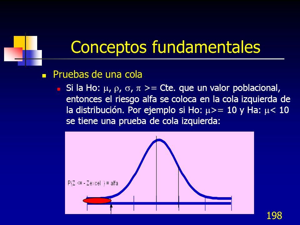198 Conceptos fundamentales Pruebas de una cola Si la Ho:,,, >= Cte. que un valor poblacional, entonces el riesgo alfa se coloca en la cola izquierda