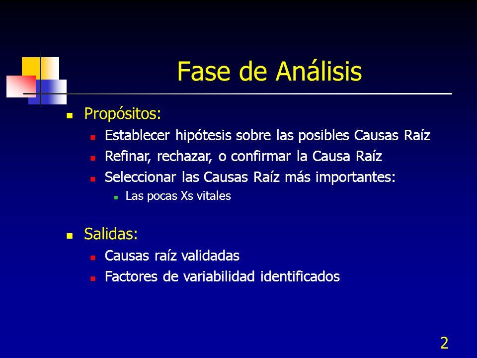 2 Fase de Análisis Propósitos: Establecer hipótesis sobre las posibles Causas Raíz Refinar, rechazar, o confirmar la Causa Raíz Seleccionar las Causas