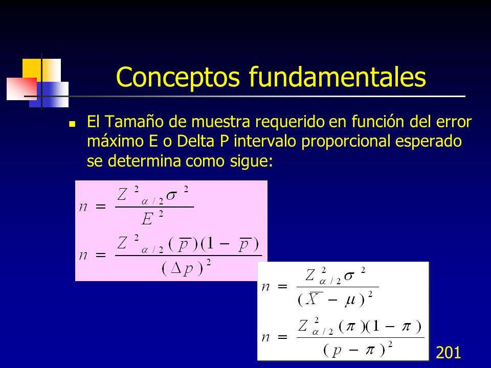 201 Conceptos fundamentales El Tamaño de muestra requerido en función del error máximo E o Delta P intervalo proporcional esperado se determina como s