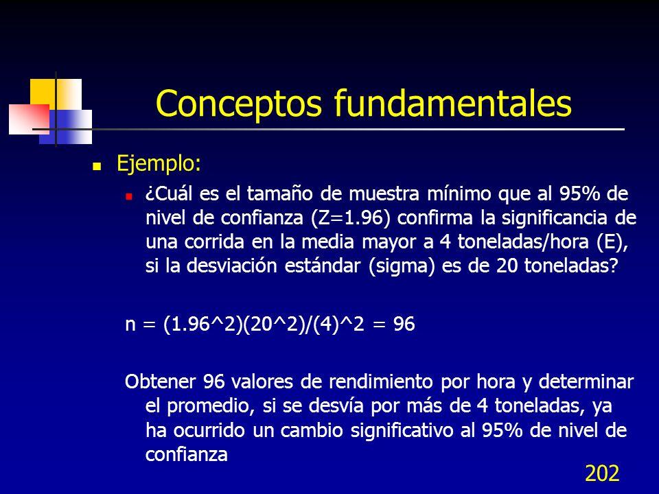 202 Conceptos fundamentales Ejemplo: ¿Cuál es el tamaño de muestra mínimo que al 95% de nivel de confianza (Z=1.96) confirma la significancia de una c
