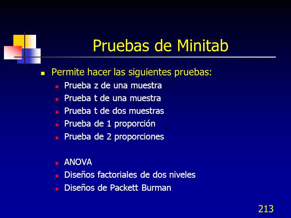 213 Pruebas de Minitab Permite hacer las siguientes pruebas: Prueba z de una muestra Prueba t de una muestra Prueba t de dos muestras Prueba de 1 prop