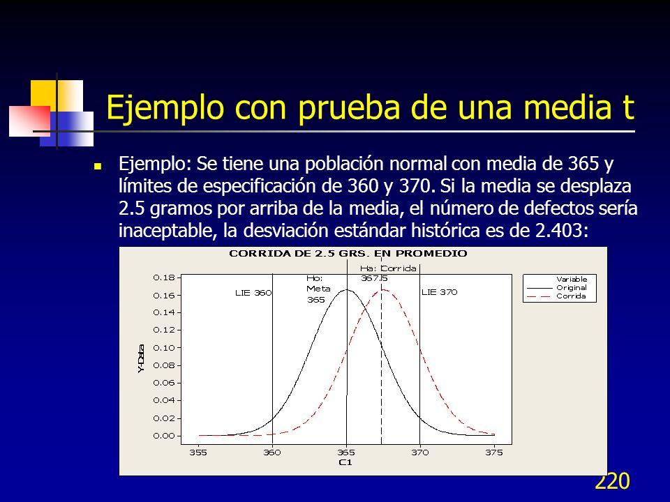 220 Ejemplo con prueba de una media t Ejemplo: Se tiene una población normal con media de 365 y límites de especificación de 360 y 370. Si la media se
