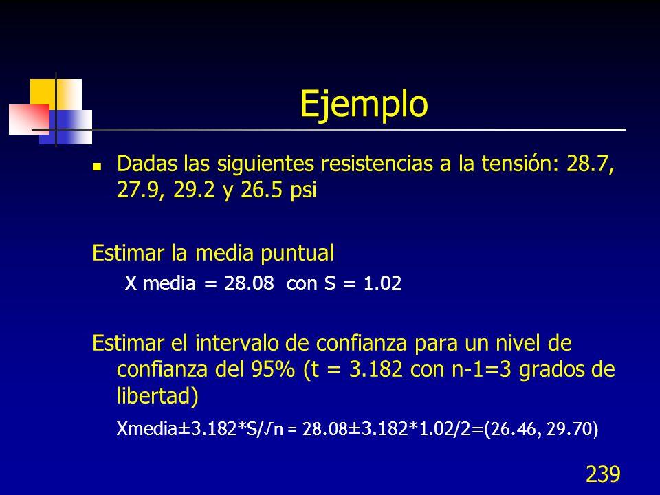 239 Ejemplo Dadas las siguientes resistencias a la tensión: 28.7, 27.9, 29.2 y 26.5 psi Estimar la media puntual X media = 28.08 con S = 1.02 Estimar