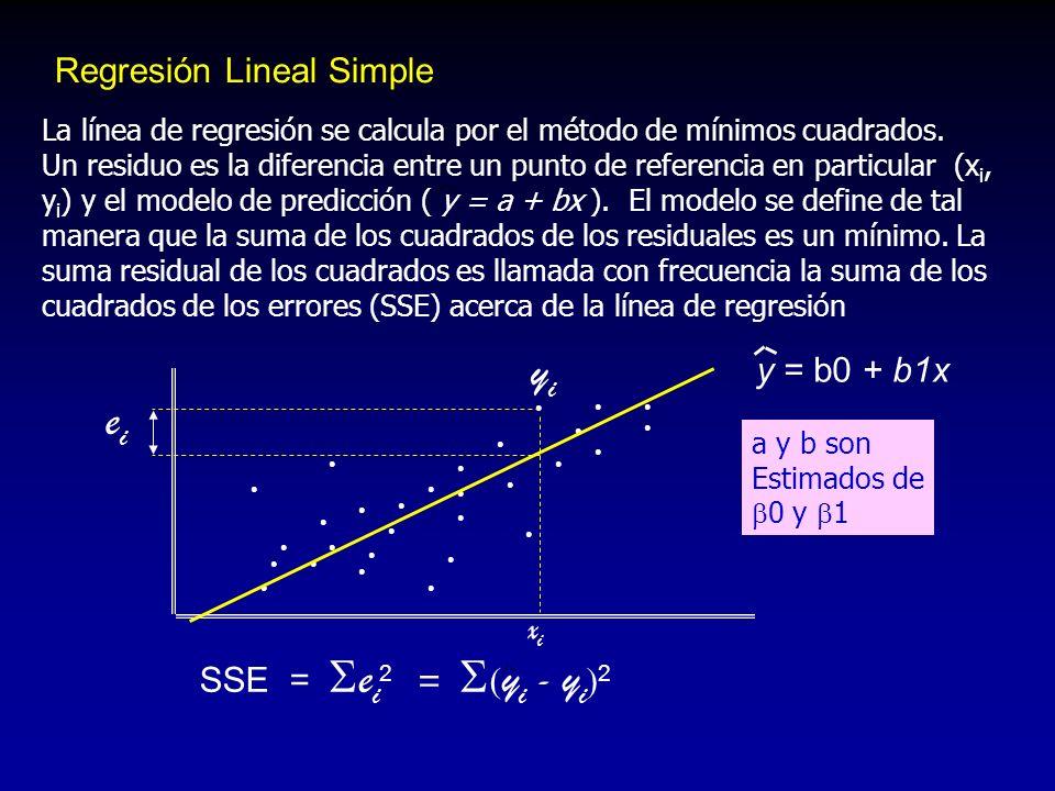 La línea de regresión se calcula por el método de mínimos cuadrados. Un residuo es la diferencia entre un punto de referencia en particular (x i, y i