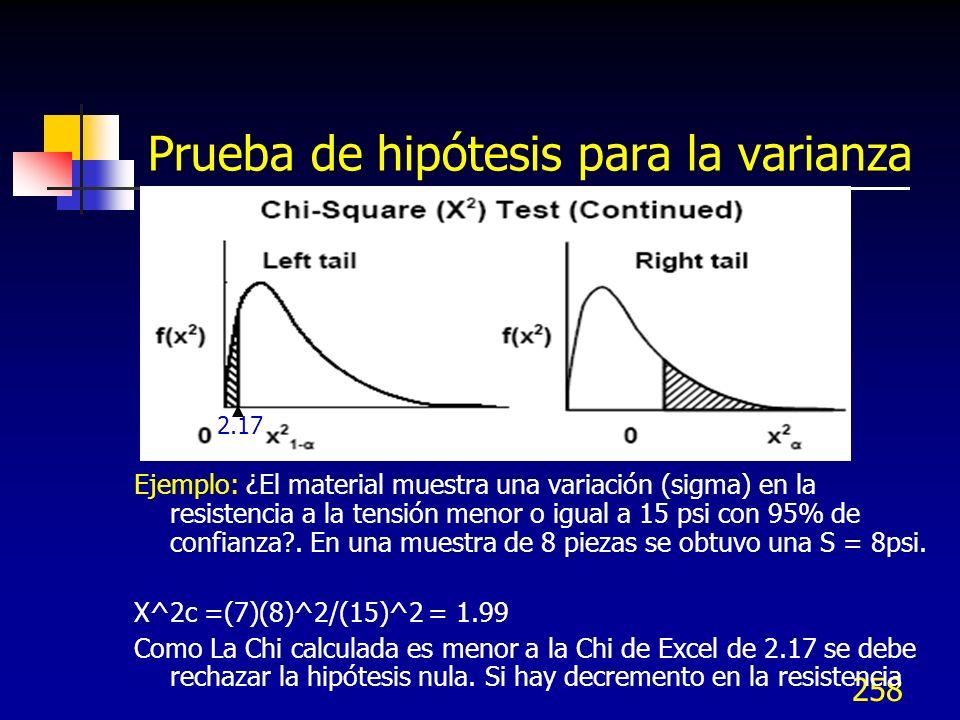 258 Prueba de hipótesis para la varianza Ejemplo: ¿El material muestra una variación (sigma) en la resistencia a la tensión menor o igual a 15 psi con