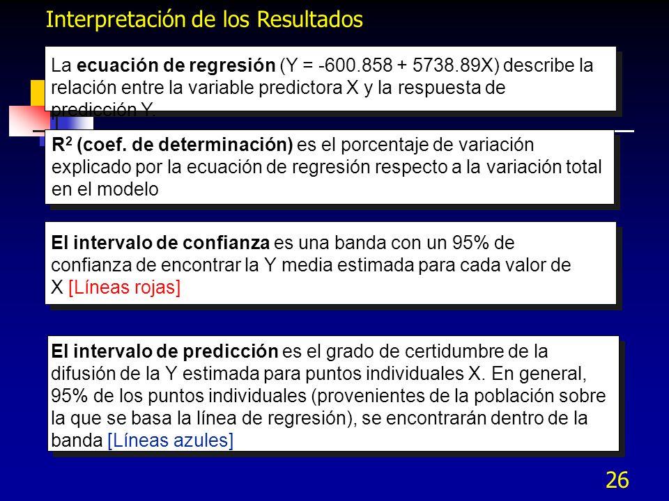 26 Interpretación de los Resultados El intervalo de predicción es el grado de certidumbre de la difusión de la Y estimada para puntos individuales X.