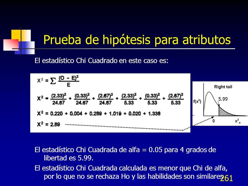 261 Prueba de hipótesis para atributos El estadístico Chi Cuadrado en este caso es: El estadístico Chi Cuadrada de alfa = 0.05 para 4 grados de libert