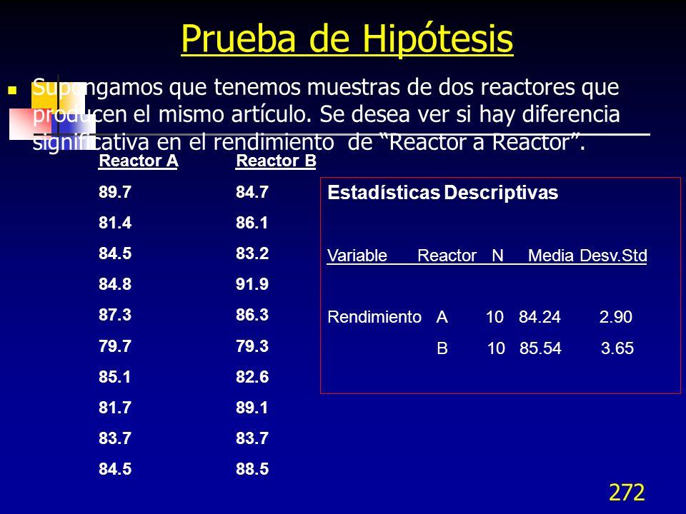 272 Prueba de Hipótesis Supongamos que tenemos muestras de dos reactores que producen el mismo artículo. Se desea ver si hay diferencia significativa