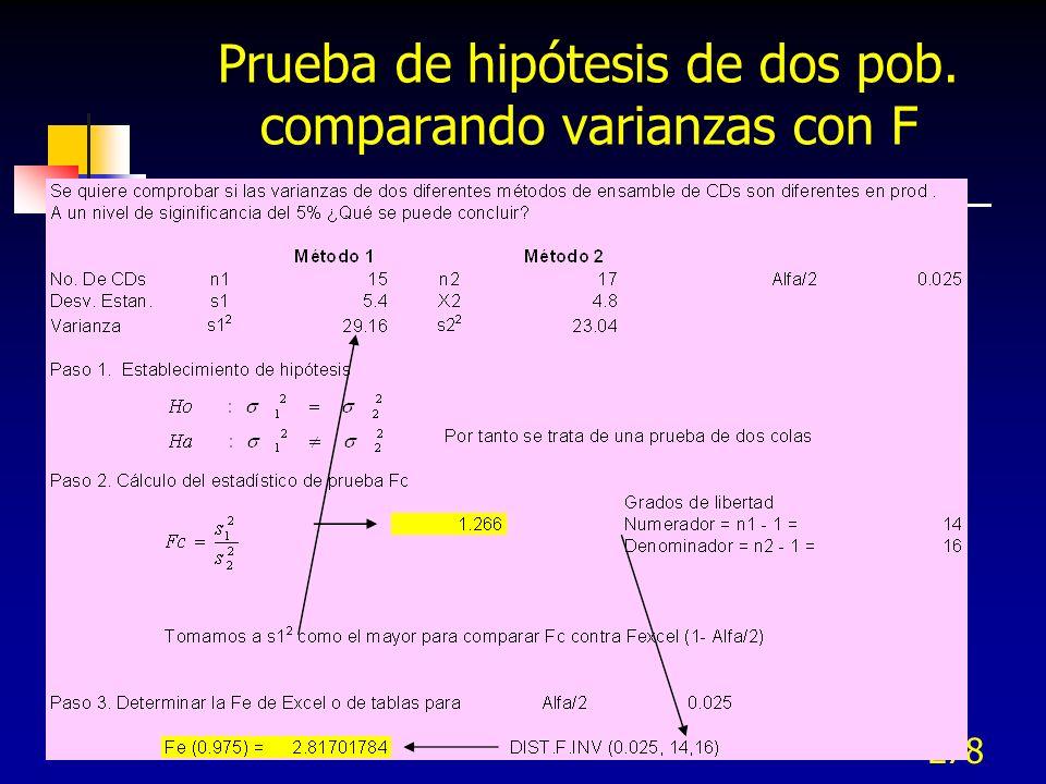 278 Prueba de hipótesis de dos pob. comparando varianzas con F