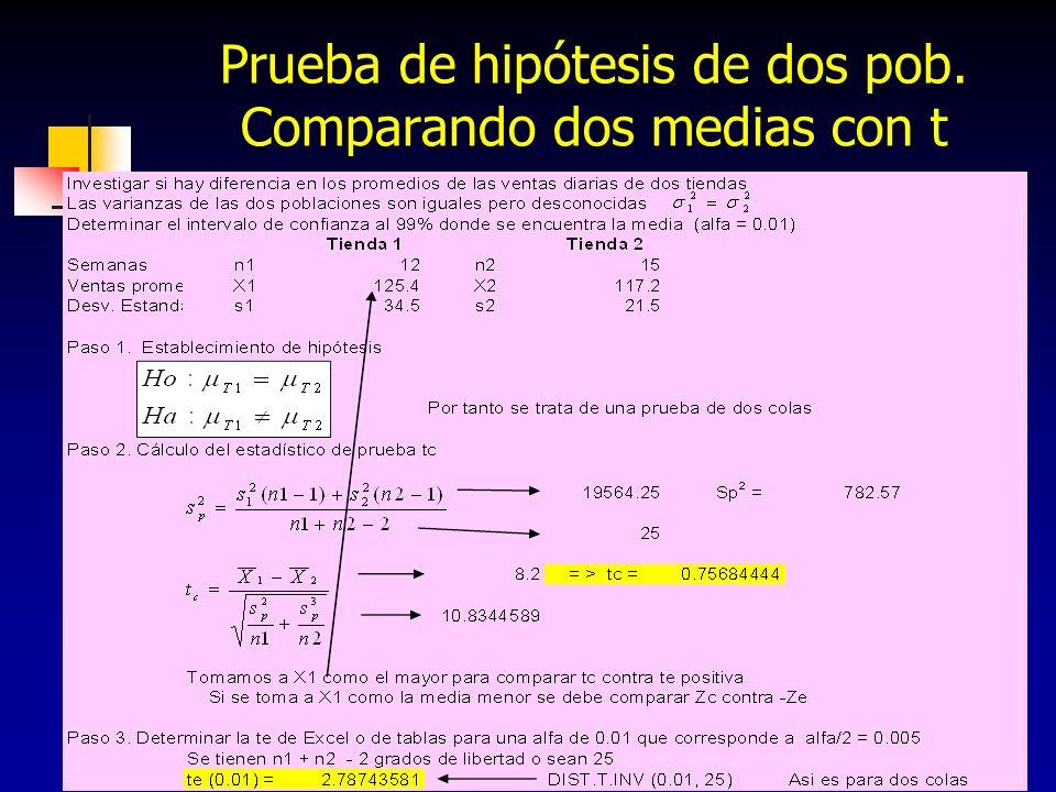 283 Prueba de hipótesis de dos pob. Comparando dos medias con t