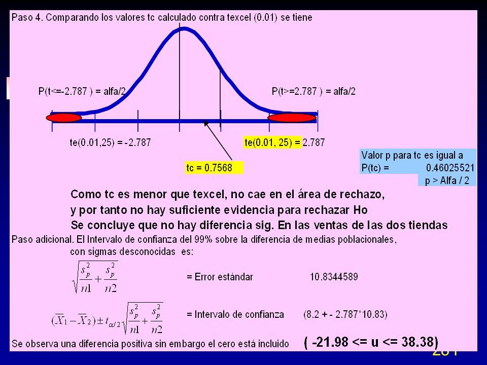 285 Prueba de hipótesis de dos pob.Comparando datos pareados con t Grados de libertad = No.
