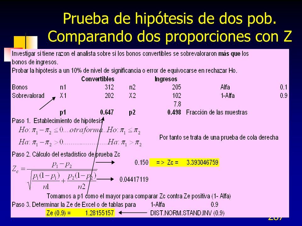 287 Prueba de hipótesis de dos pob. Comparando dos proporciones con Z