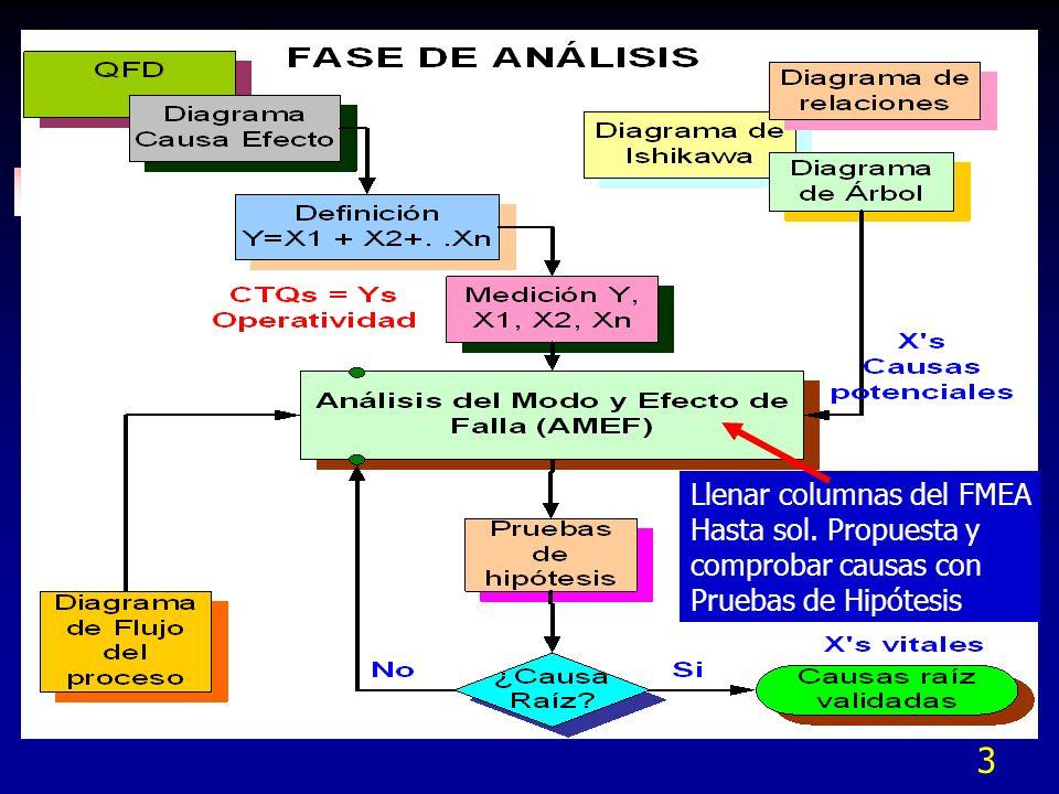 3 Llenar columnas del FMEA Hasta sol. Propuesta y comprobar causas con Pruebas de Hipótesis