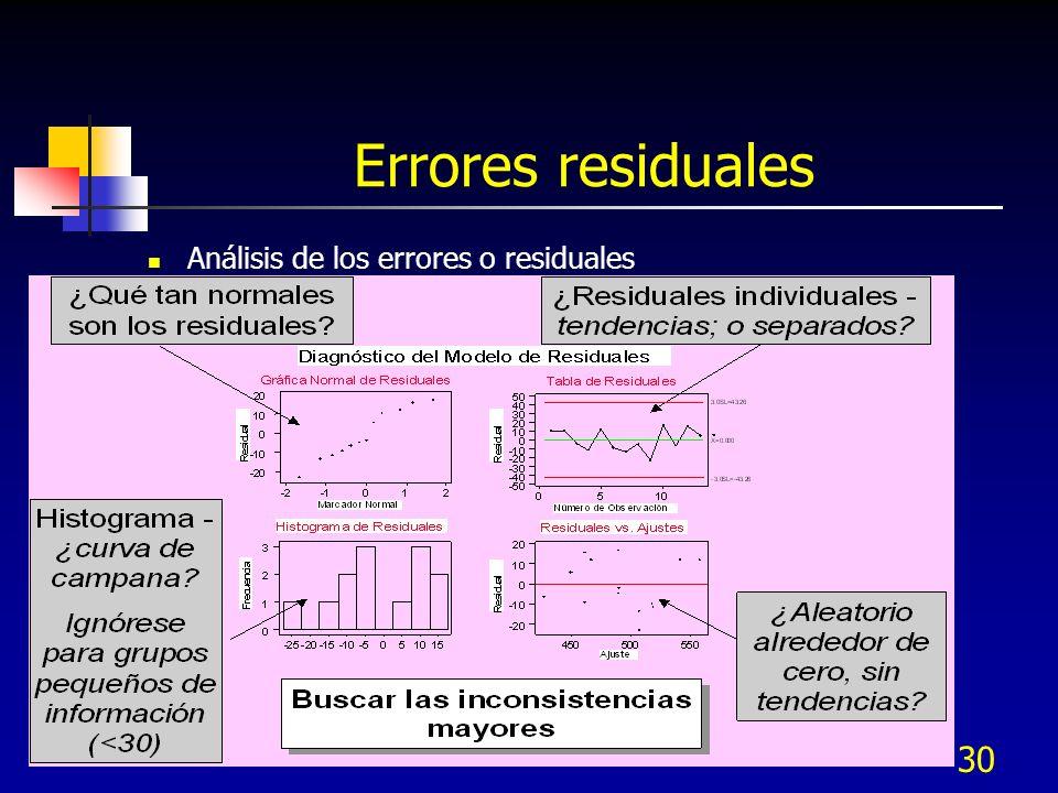 30 Errores residuales Análisis de los errores o residuales