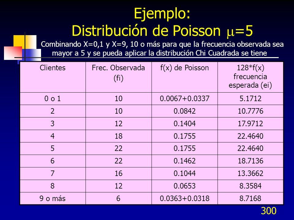 300 Ejemplo: Distribución de Poisson =5 Combinando X=0,1 y X=9, 10 o más para que la frecuencia observada sea mayor a 5 y se pueda aplicar la distribu