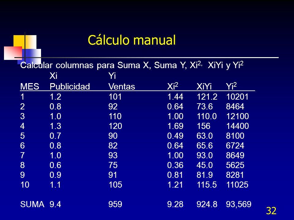 32 Cálculo manual Calcular columnas para Suma X, Suma Y, Xi 2, XiYi y Yi 2 XiYi MESPublicidadVentas Xi 2 XiYiYi 2 11.21011.44121.210201 20.8920.6473.6